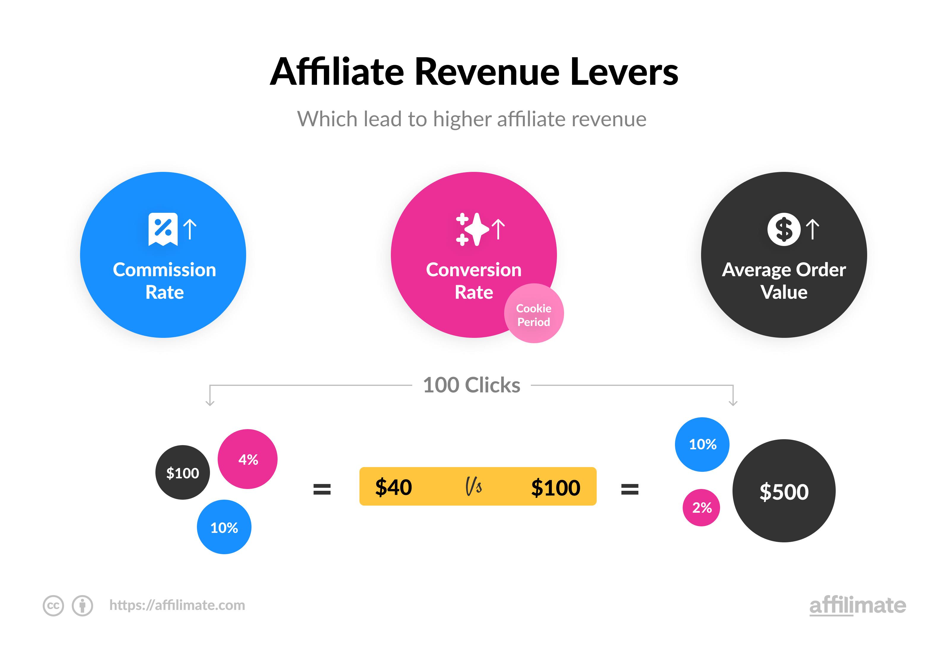 Affiliate Revenue Levers