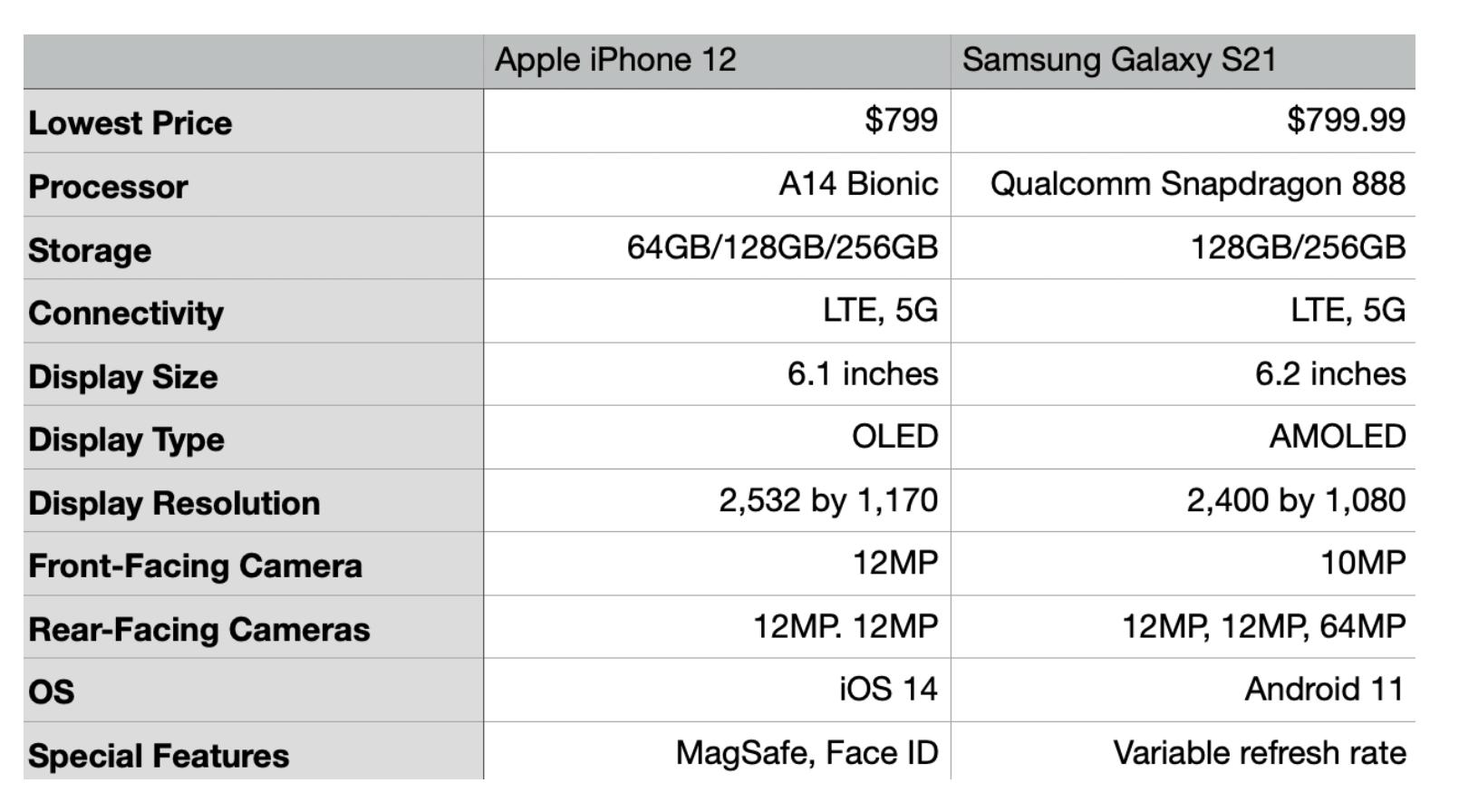 Product Comparison Affiliate Content