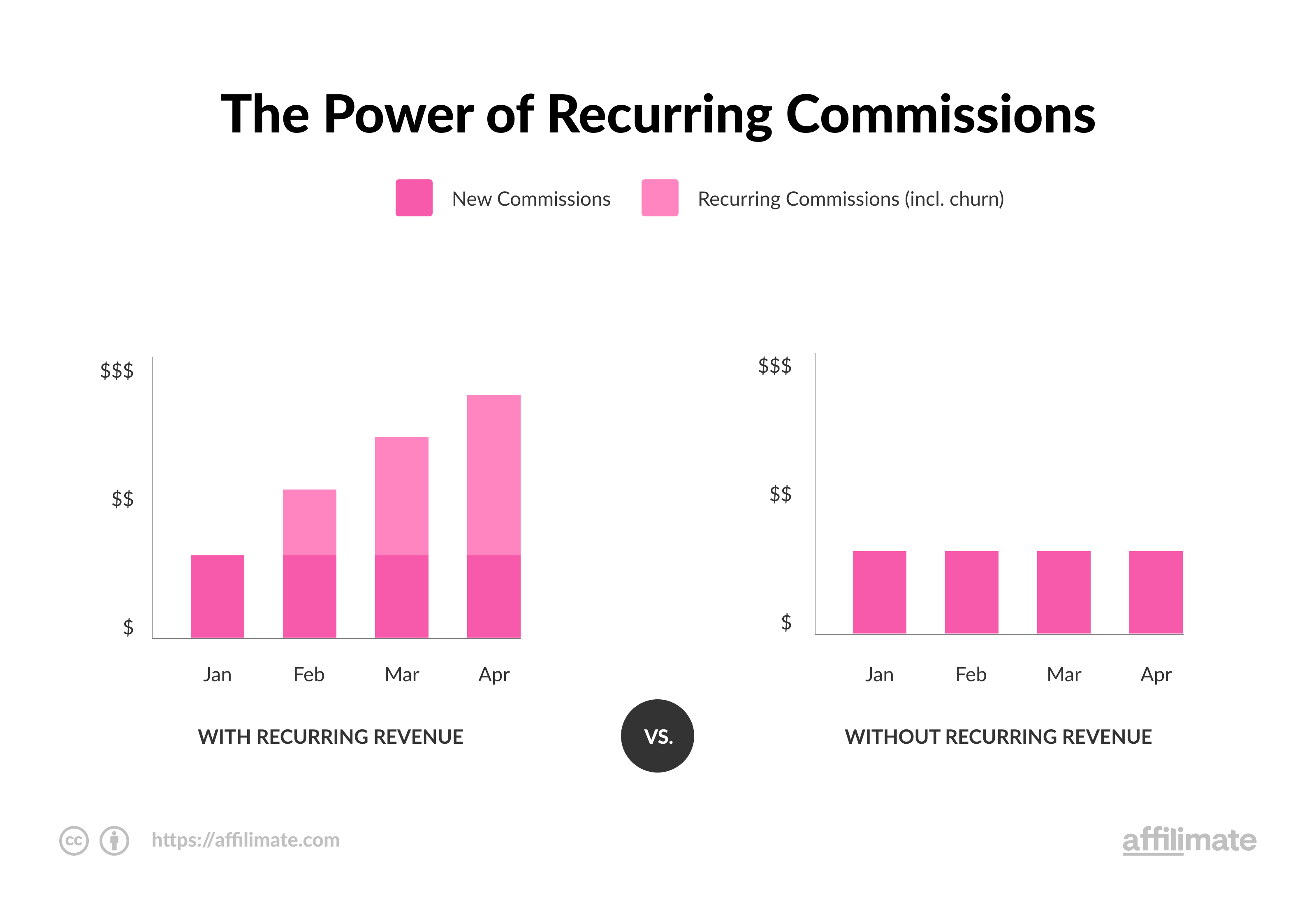 Recurring Affiliate Commissions