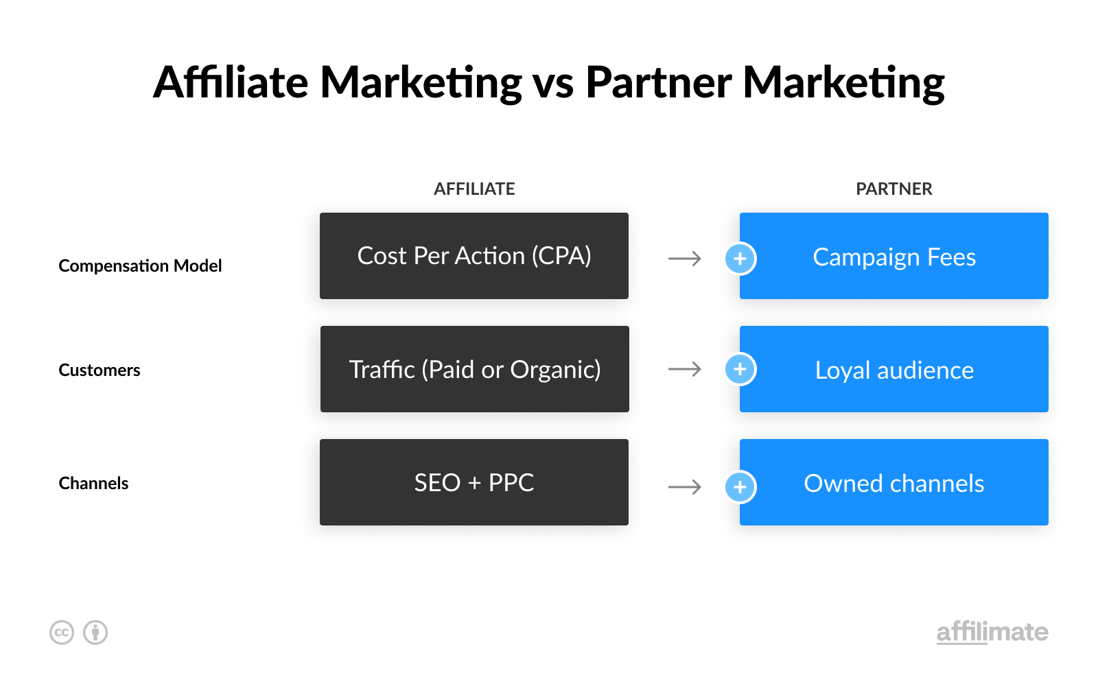 Affiliate Marketing vs Partner Marketing