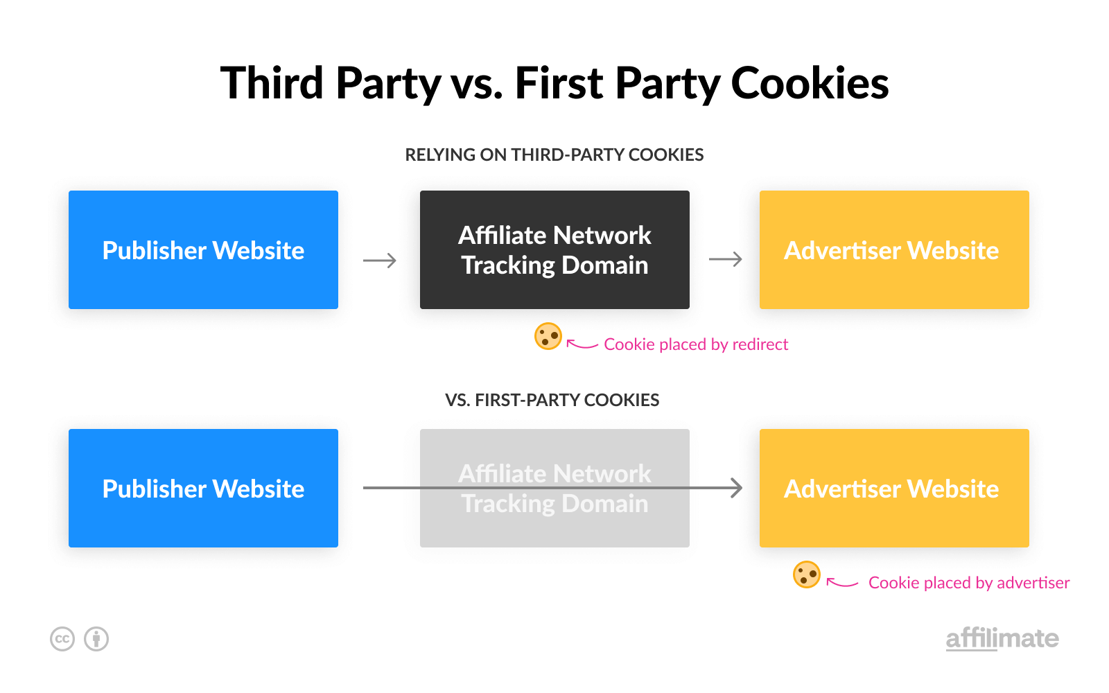 First Party vs Third Party Cookies
