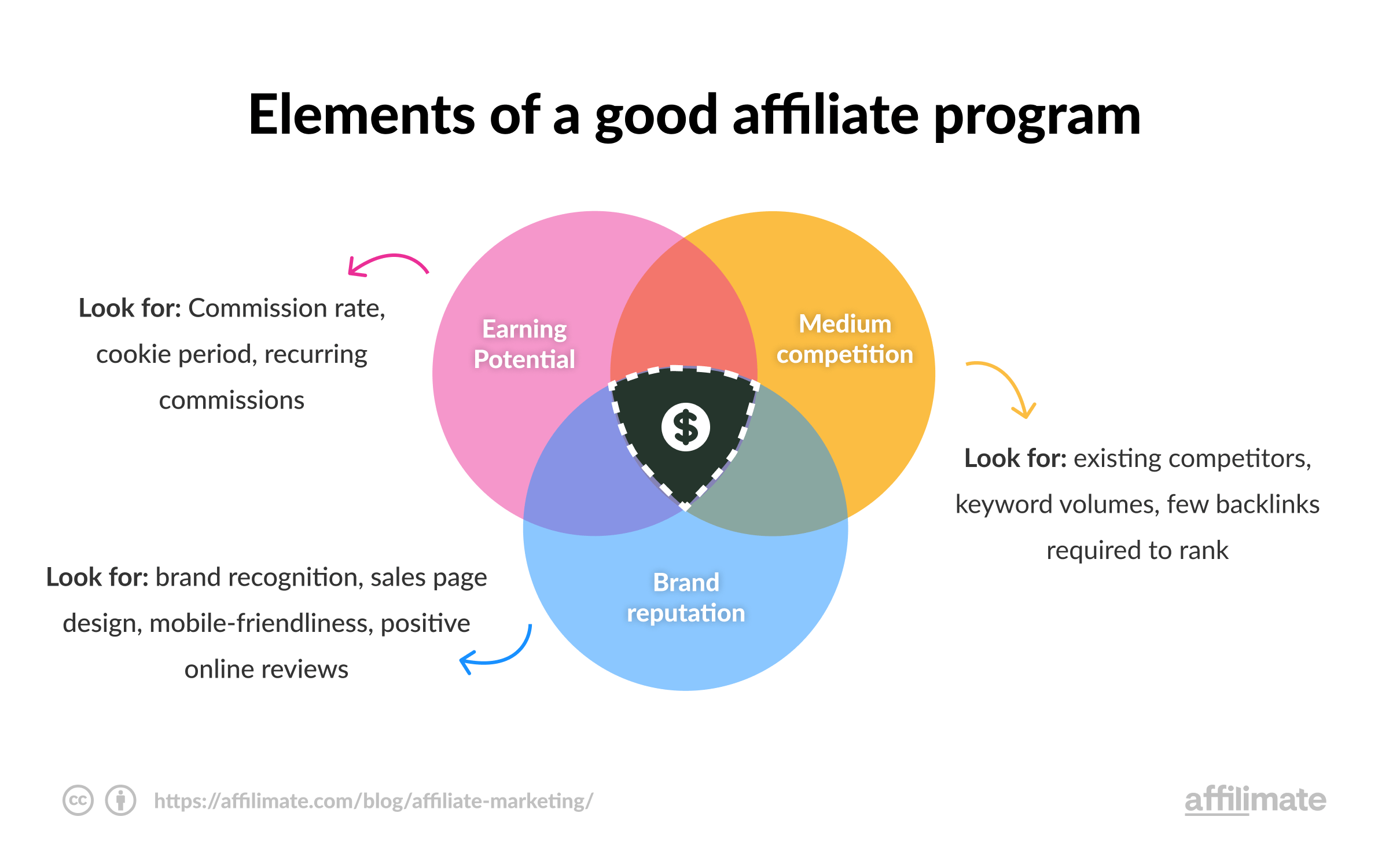 Choose a good affiliate program