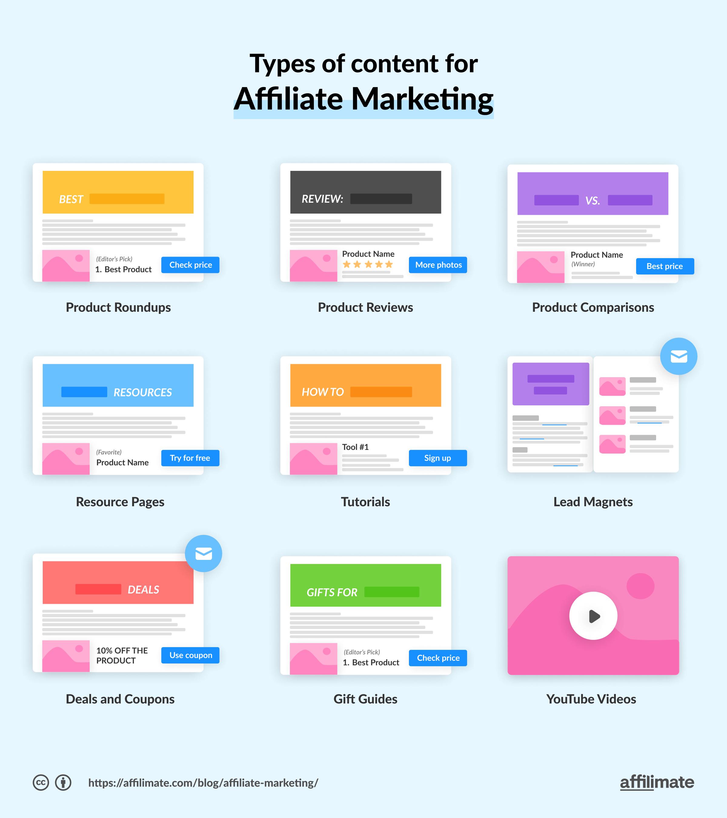 Affiliate Content Examples