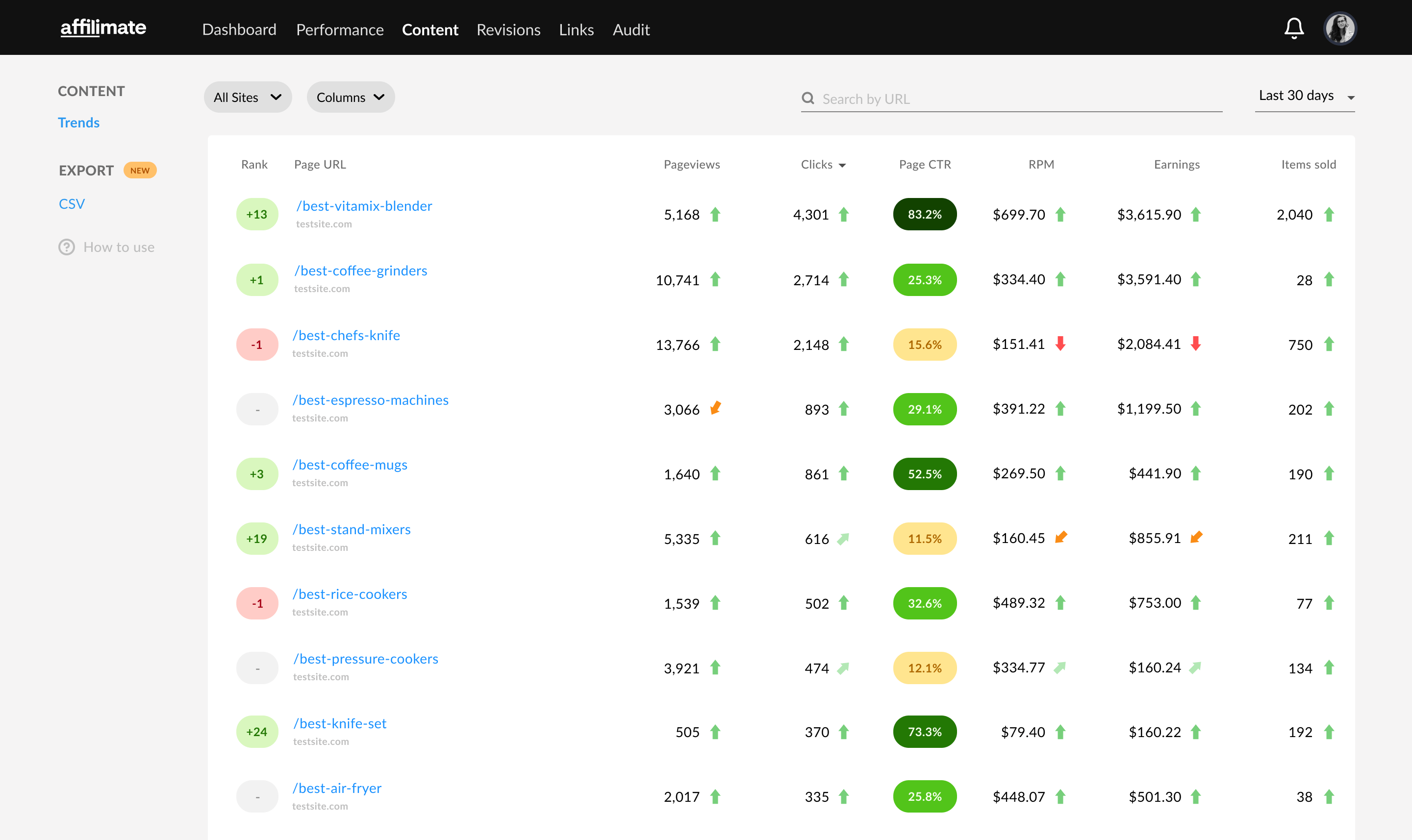 Amazon transaction report by page