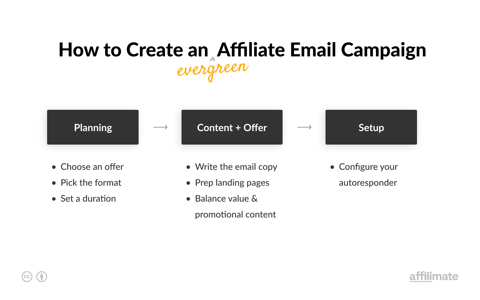Affiliate Email Campaign