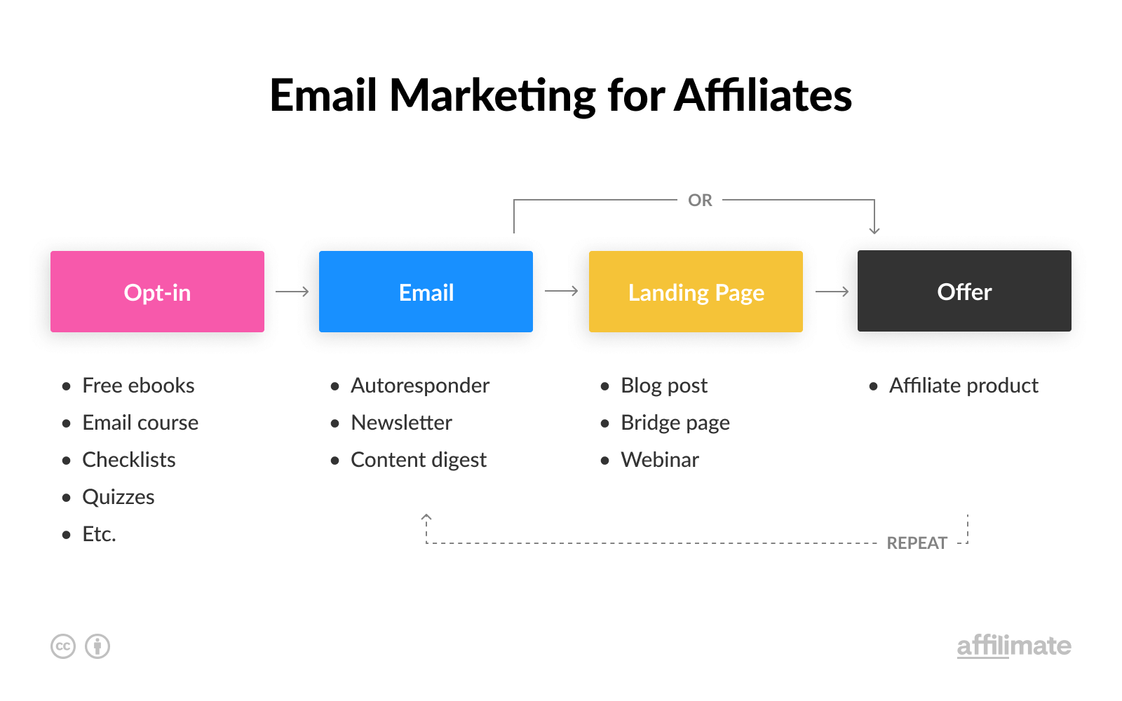 Email Affiliate Marketing