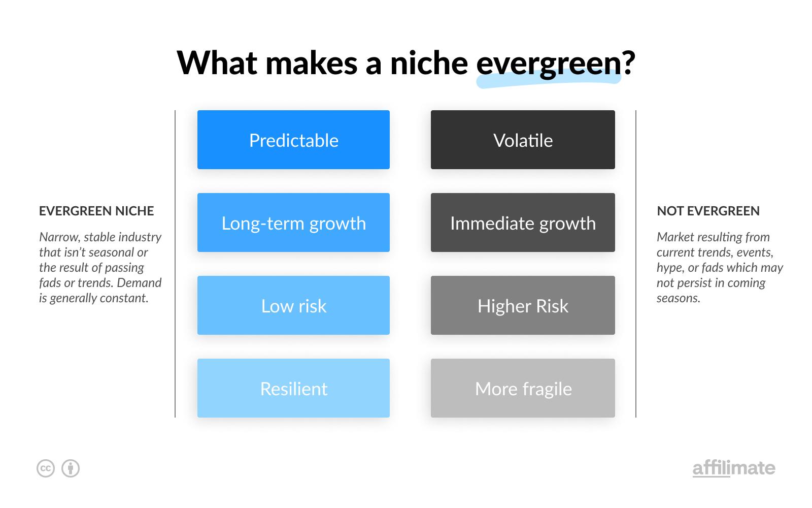Evergreen Niche