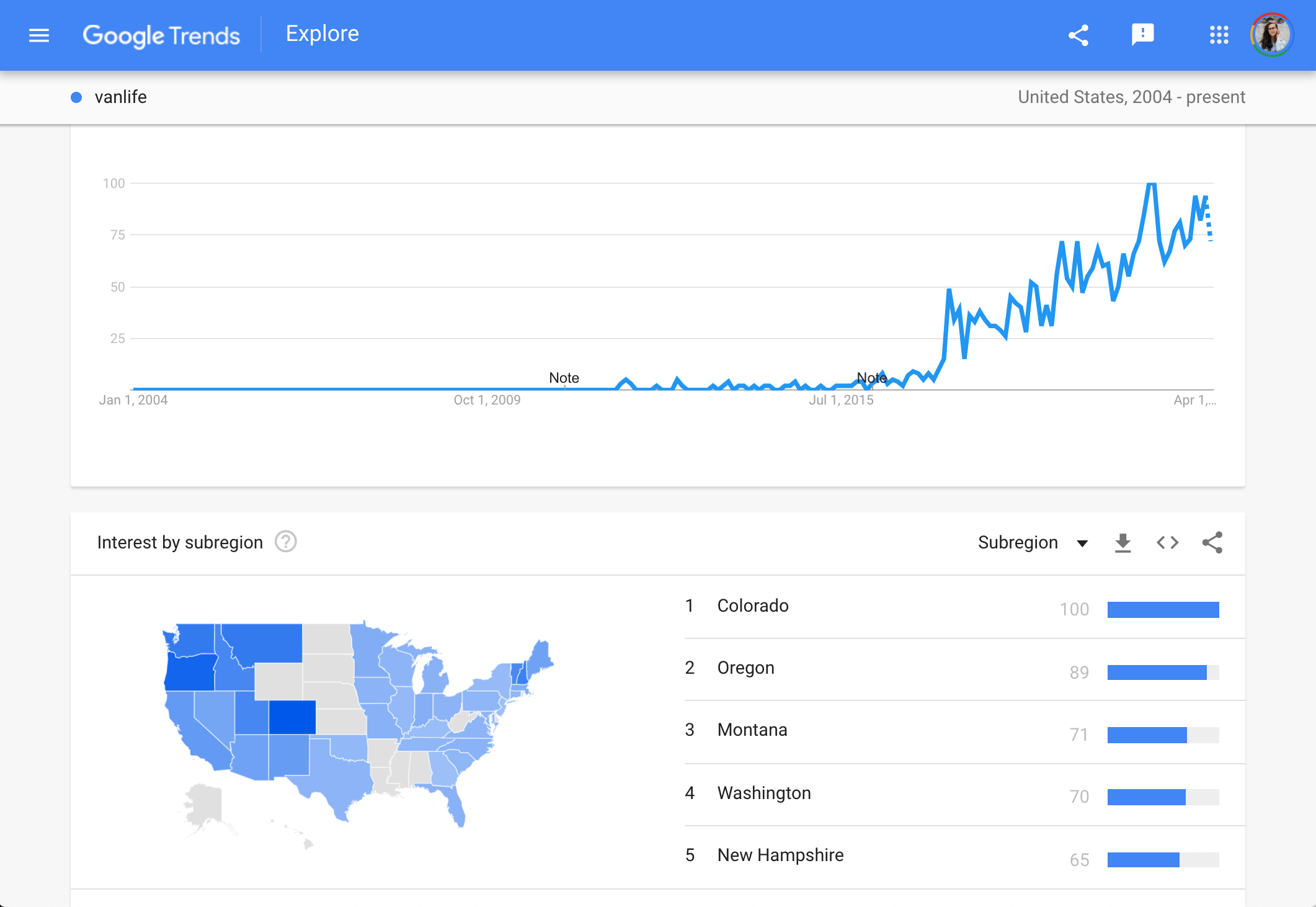 Google Trends for Niche Research
